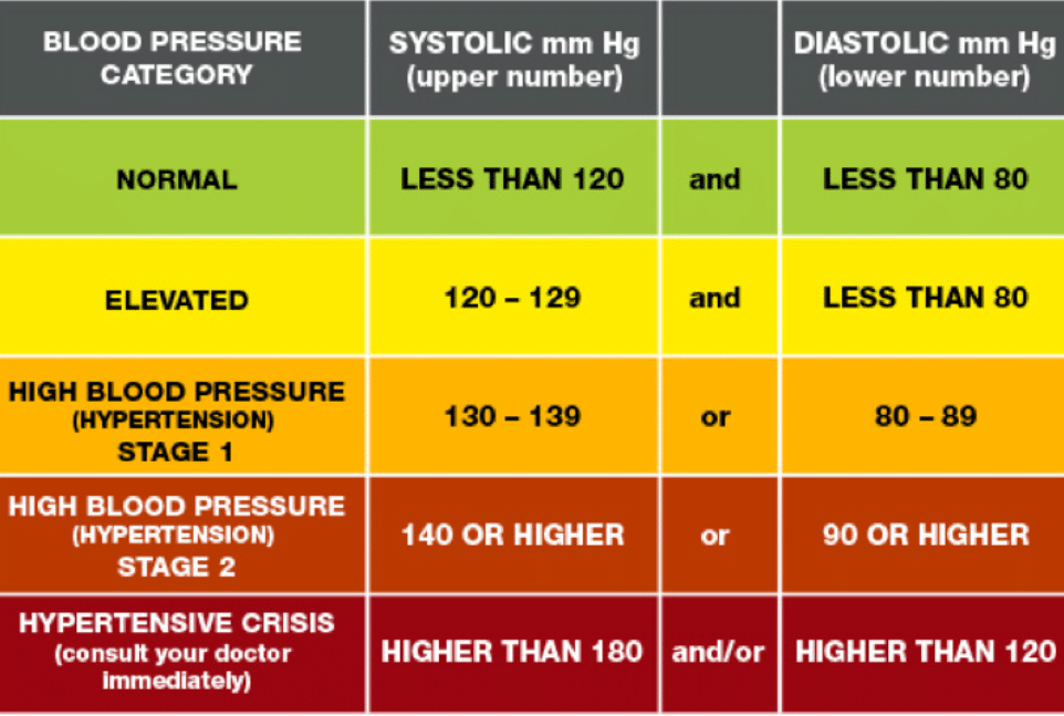 Table Graph That Shows Blood Pressure Ranges